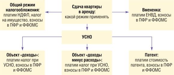 Минфин России разъяснил вопросы уплаты НДФЛ с доходов, полученных от сдачи внаем жилья