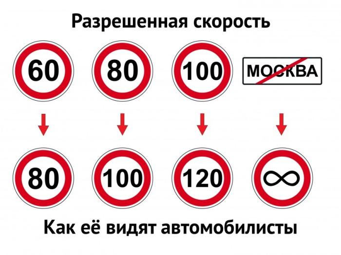 Скоро отменят не штрафуемый порог скорости в 20 км/час
