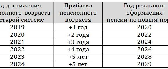 Расчет размера пенсий с 1 января 2019 года для всех категорий пенсионеров. Примеры